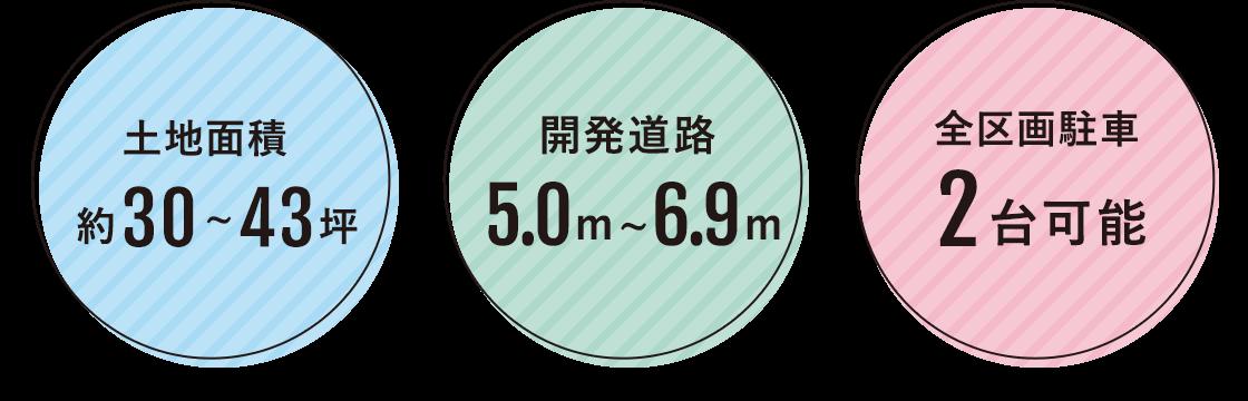 敷地面積30~43坪 開発道路5.0〜6.9m 全区画駐車2台可能